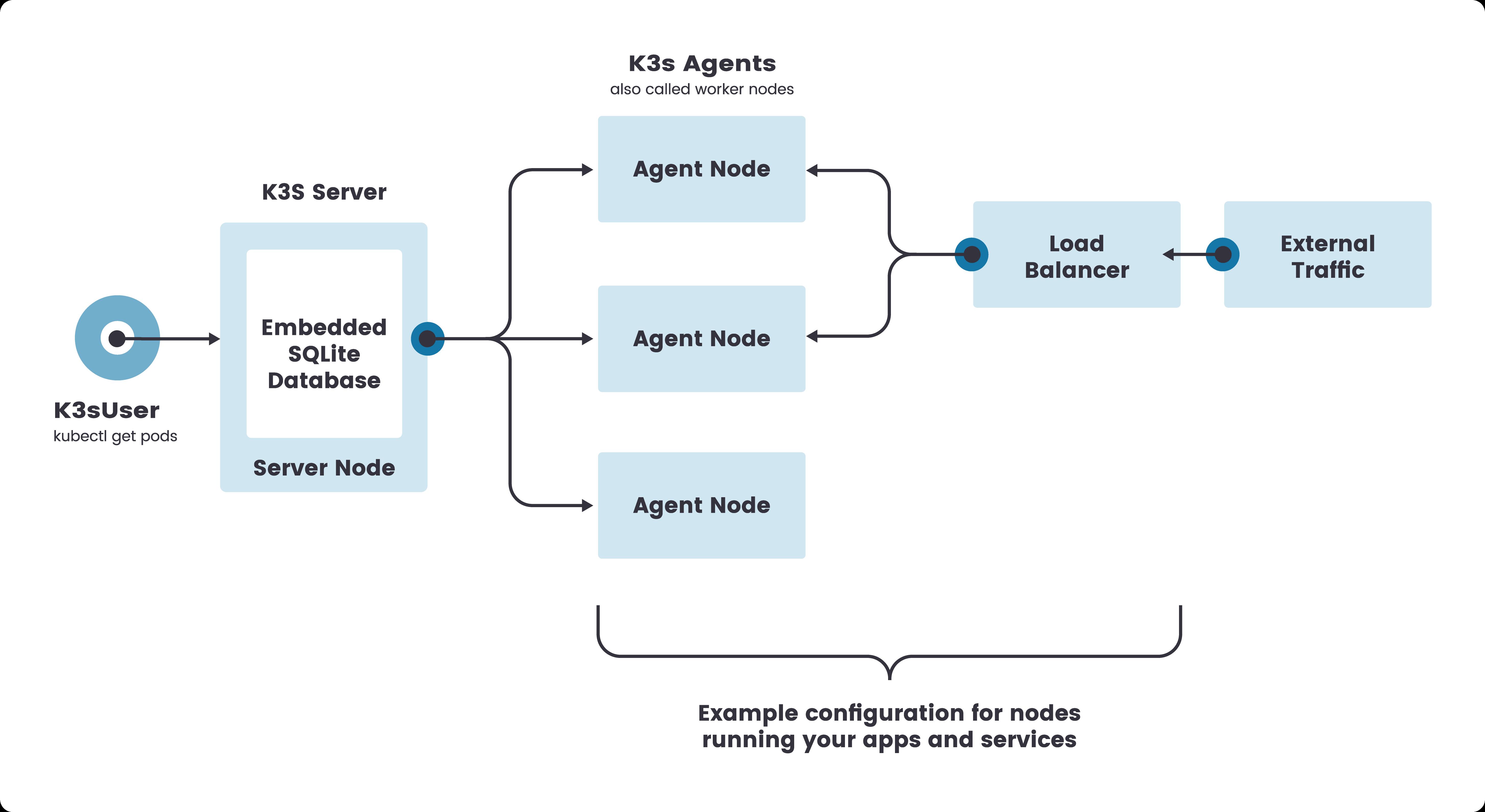 k3s-single-server